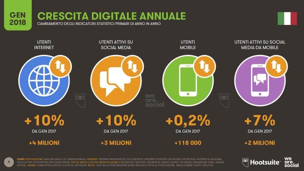 crescita web marketing italia