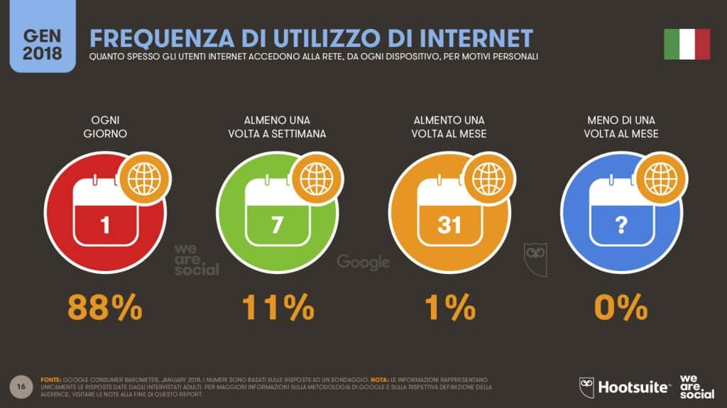 uso internet in italia