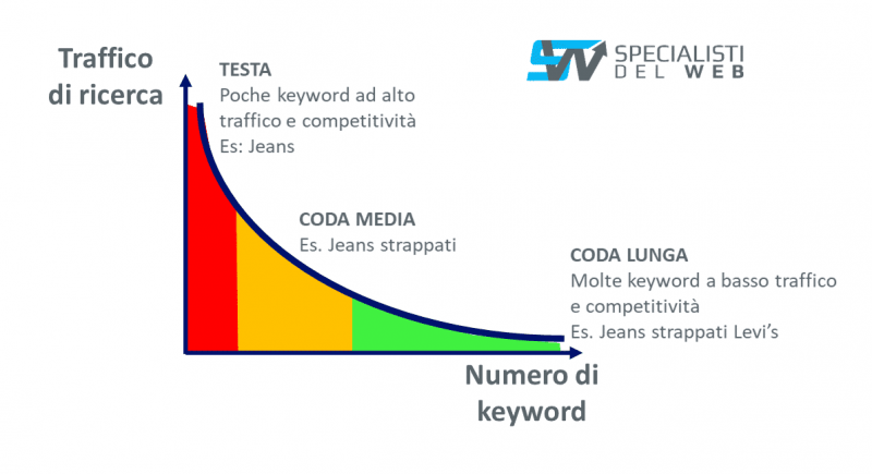 keyword short e long tail