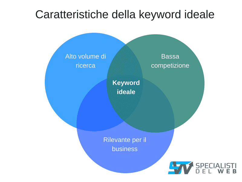 keyword seo ideale