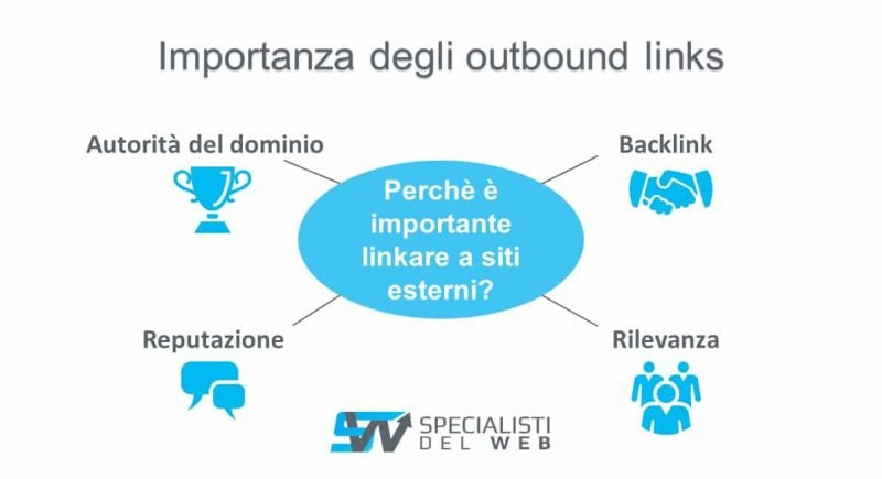 importanza outbound outlinks seo