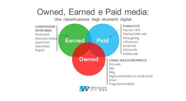 classificazione owned,earned, paid media