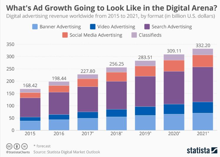 grafico con crescita dell'advertising (statista)