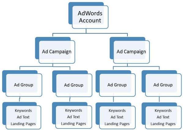 struttura campagna ads