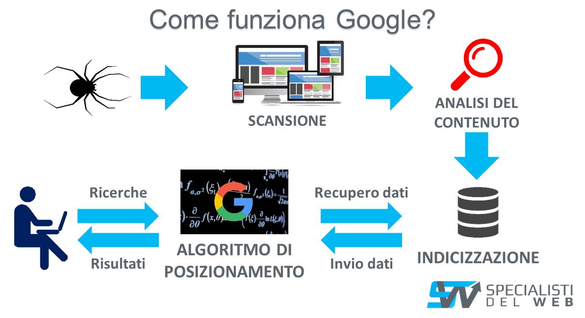 Come funziona Google: scansione, indicizzazione, posizionamento