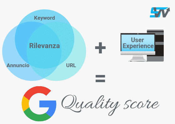 google quality score - punteggio di qualità di google