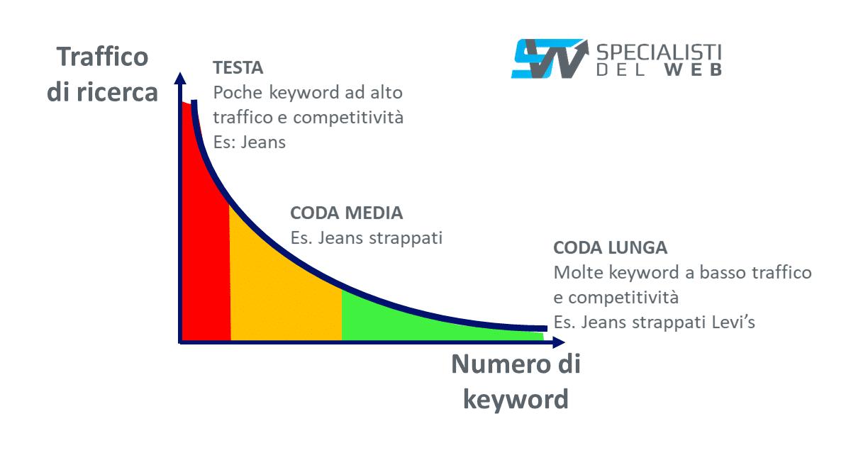 rappresentazione keyword long e short tail