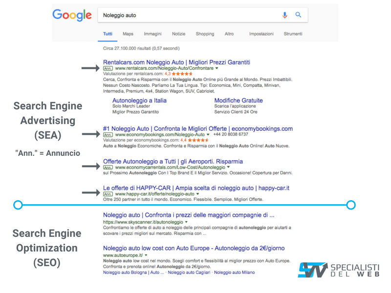 serp: seo vs sea