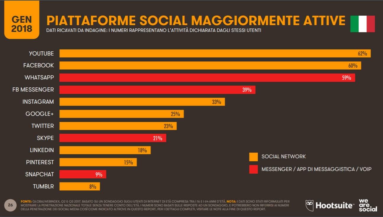 uso social per pubblicizzare ristorante online