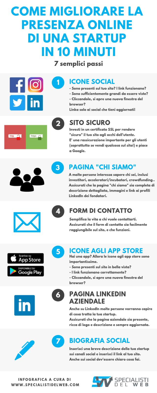 infografica migliorare presenza online startup