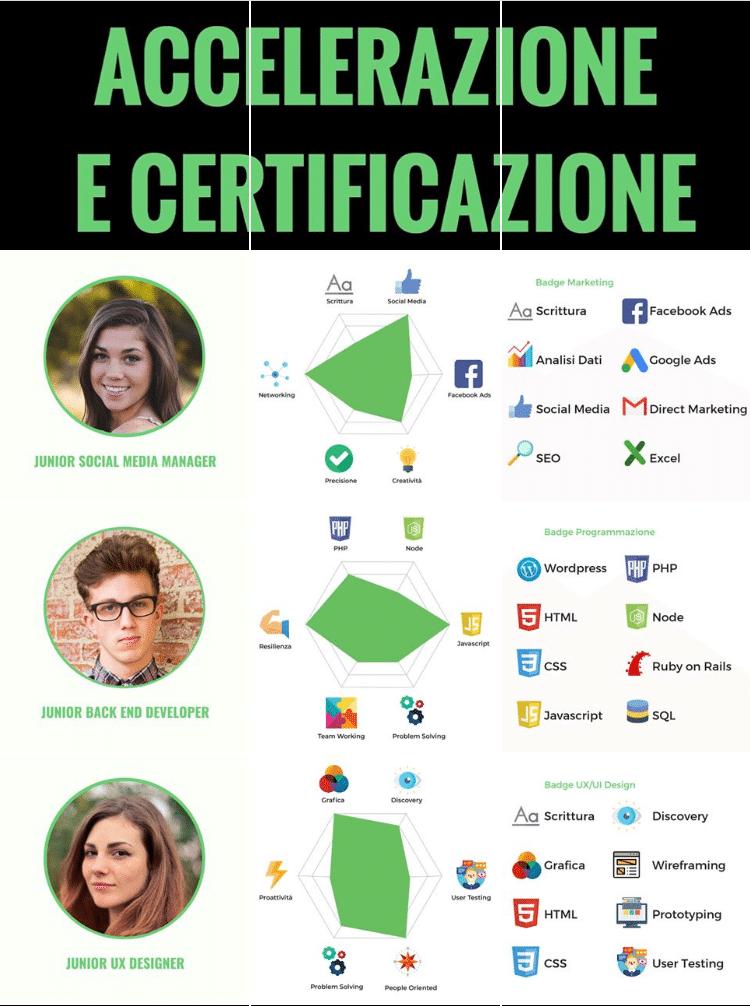 Start2Impact startup