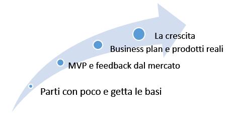 da idea a startup
