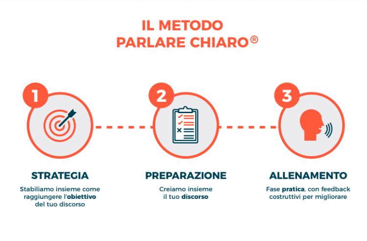 public speaking, metodo parlare chiaro