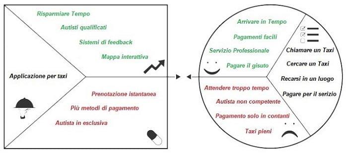 esempio-value-proposition-taxi-applicazione