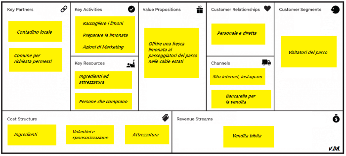 limonata-business-model-canvas-esempio