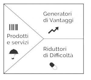 mappa-del-valore-vantaggi-difficoltà-prodotti-e-servizi