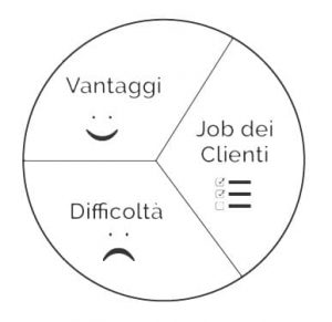 profilo-del-cliente value proposition