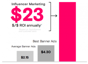 influencer marketing - roi