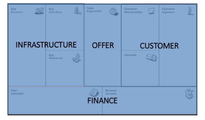 sezioni-business-model-canvas-offerta-infrastruttura-clientele-finanza