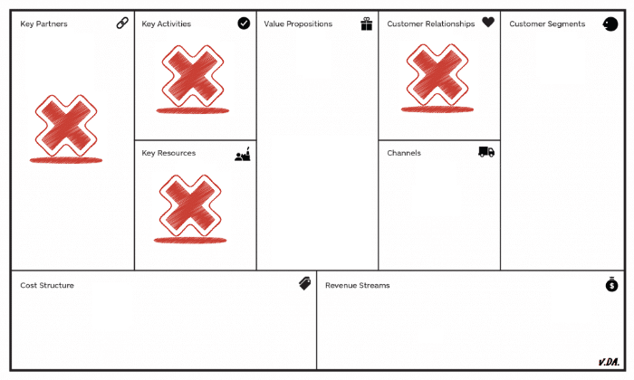differenza lean model canvas e business model canvas