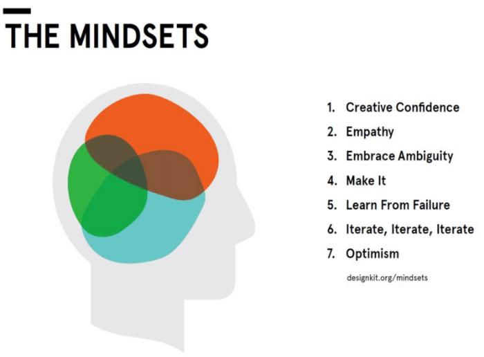 design thinking mindset