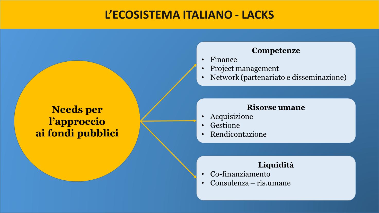 462fee318c Oltre alla elevata burocrazia e alla mancanza di sufficienti informazioni,  i fattori che scoraggiano molte PMI e startup italiane dall'usufruire dei  fondi ...