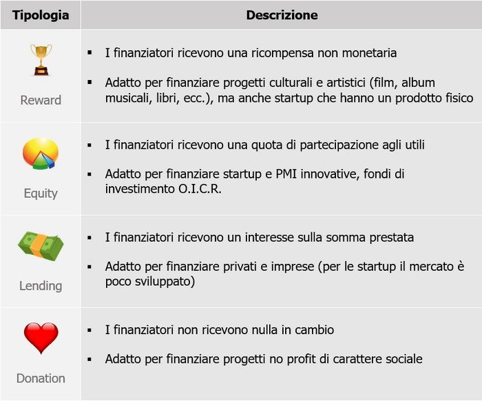 tipologie di crowdfunding
