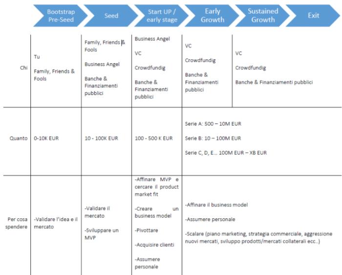 fasi di finanziamento di una startup