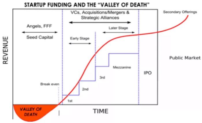 finanziare una startup in base alla fase