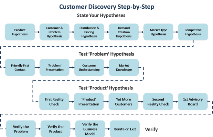 customer discovery processo