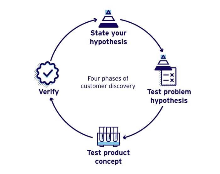 customer discovery fasi