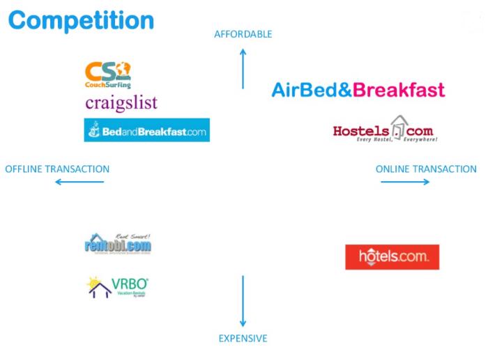 grafico cartesiano per analisi dei competitor di airbed&breakfast