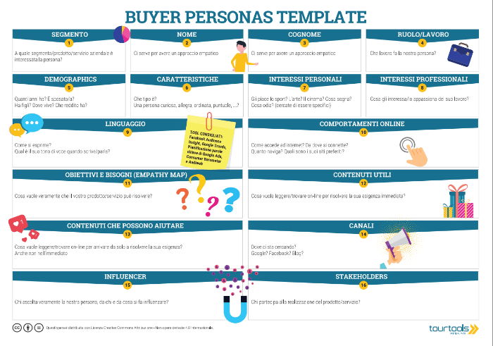 buyer persona cos'è