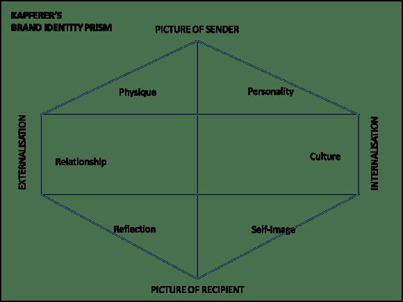 Il prisma per la brand identity
