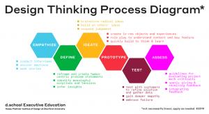 Design thinking, la metodologia spiegata