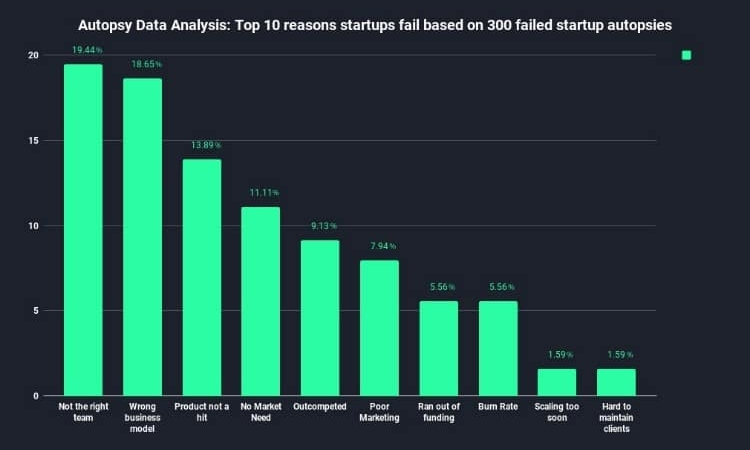 perchè le startup falliscono?